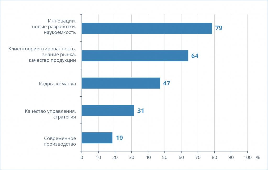Рис. 2. Распределение ответов на вопрос: «Как бы вы своими словами сформулировали, что сделало вашу компанию успешной?» (в процентах от числа ответивших; опрос 2015 года)