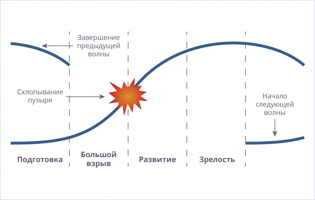 Рис. 1. Схематическое изображение этапов развития технико-экономической волны согласно концепции Карлоты Перес